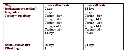 Table 1: Team Progress and output measured with and without tests