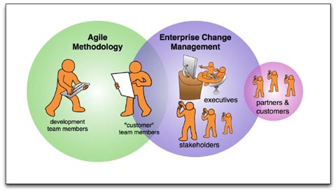 The Domains of Agile Methodology and Enterprise Change Management